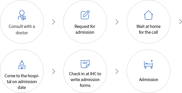 Request for admission > Wait at home for the call > Come to the hospital on admission date > Check in at IHC to write admission forms > Admission