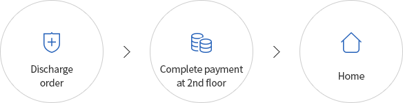 Discharge order > Complete payment at 2nd floor > Home
