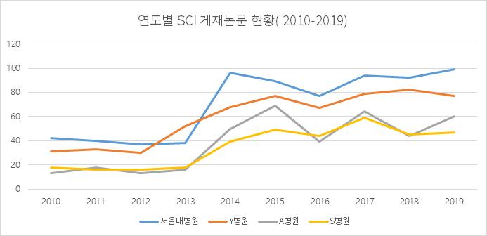 연도별 SCI 게재논문 현황( 2010-2019)