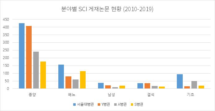 분야별 SCI 게재논문 현황 (2010-2019)
