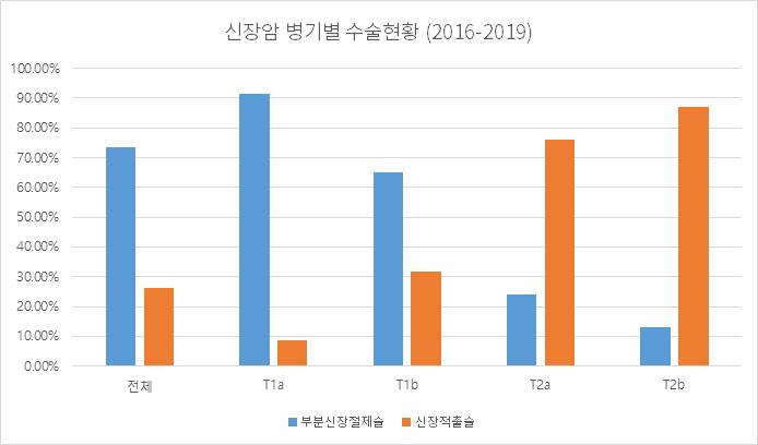 신장암 병기별 수술현황 (2016-2019)