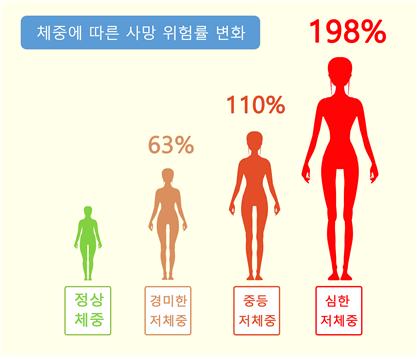 체중에 따른 사망 위험률 변화